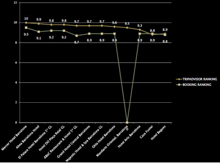 ranking versus